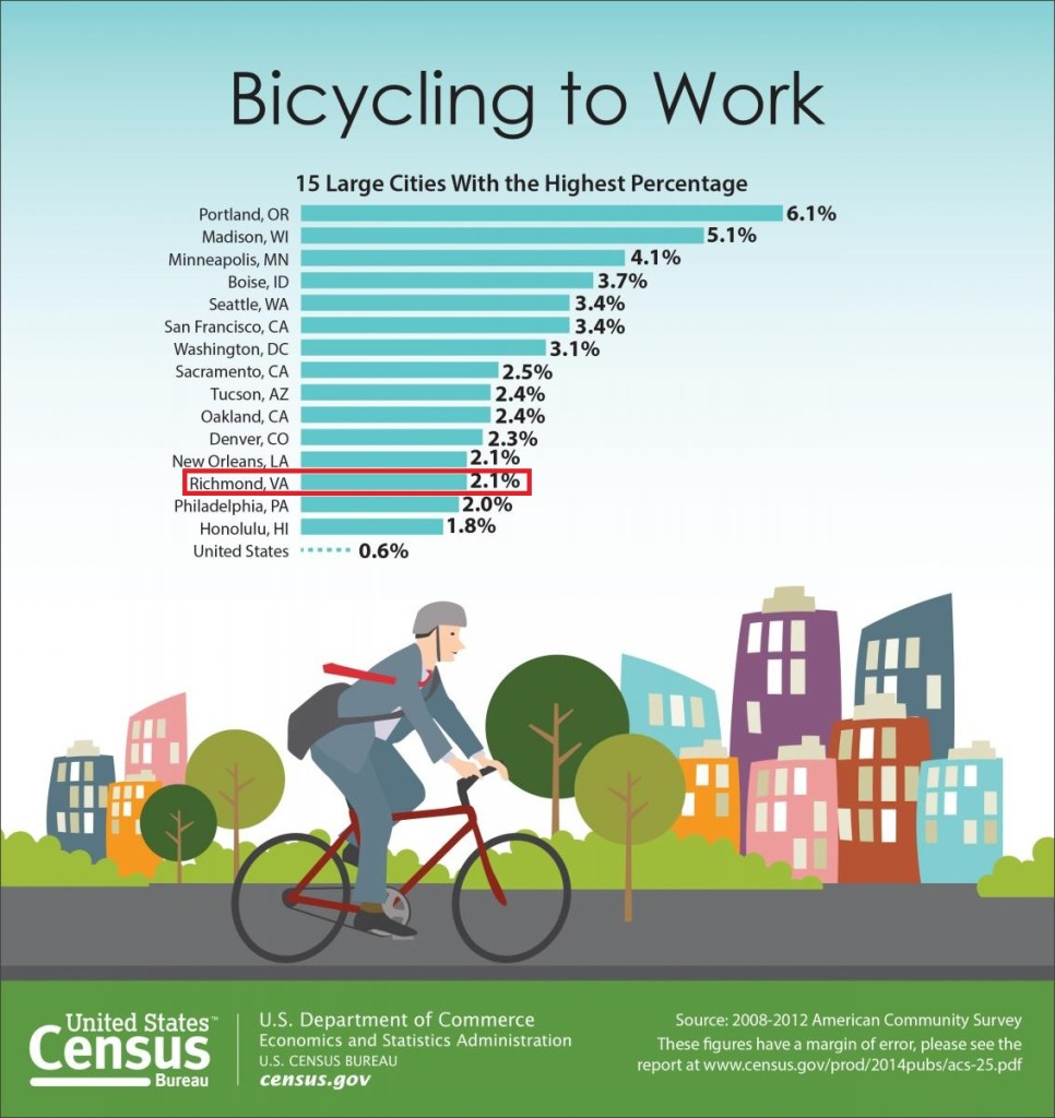 Census Bureau graph of top cities for bike commuting